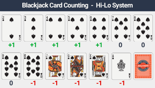 Blackjack Hi-Lo System