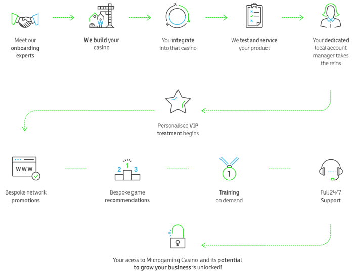 Microgaming infographic