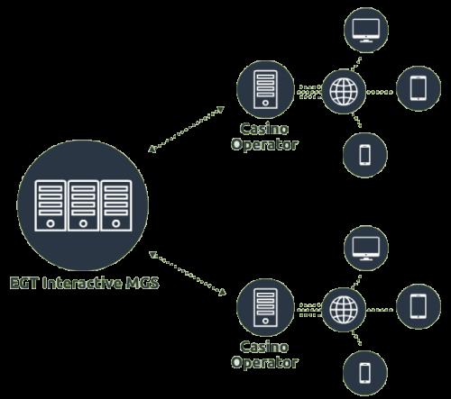 EGT Options and Platform Settings