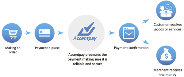Accentpay - How to work